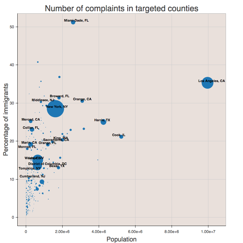 Number of phone fraud complaints in targeted US counties