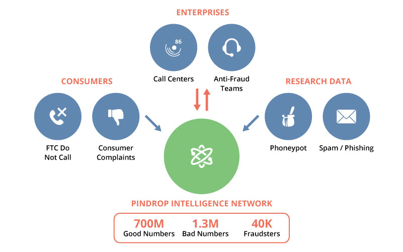intelligence-network-how-it-works